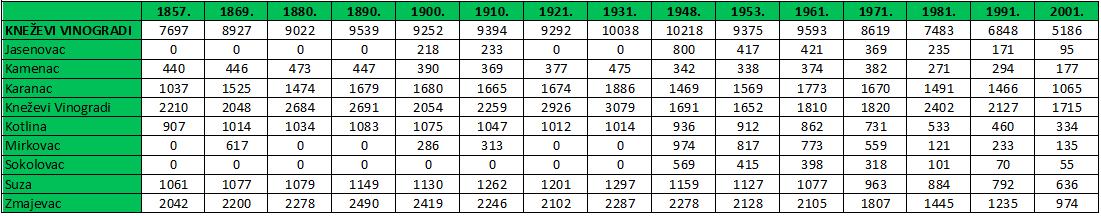 Popis stanovništva 1857.-2001.