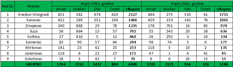 Popis stanovništva 1991. i 2001. godine